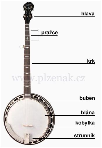 Popis Banjo