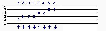 Trsátko - stupnice G dur