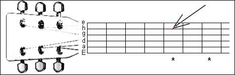Hlava a krk kytary