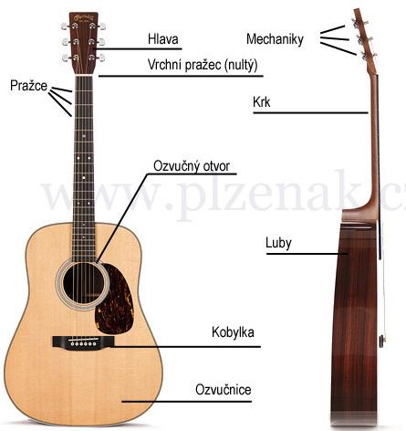 Popis kytary